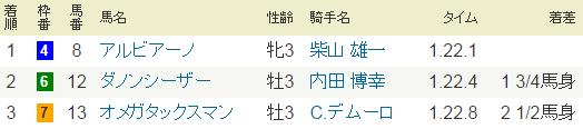 2015年2月15日・東京6R.PNG