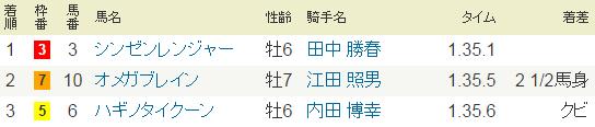 2015年6月6日・東京11Rヴィクトリアレーシングクラブ賞.PNG