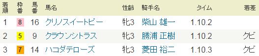 2015年7月12日・函館4R.PNG
