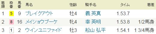 2015年7月25日・中京8R.PNG