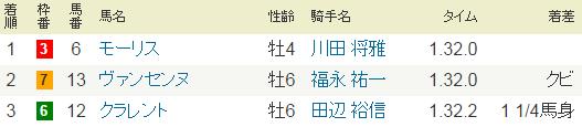 2015年安田記念(G1).PNG