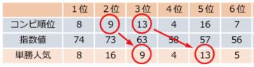 異常値の法則・日刊コンピ指数比較.PNG